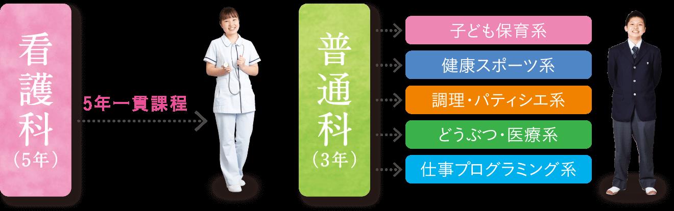 看護科(5年)普通科(3年)