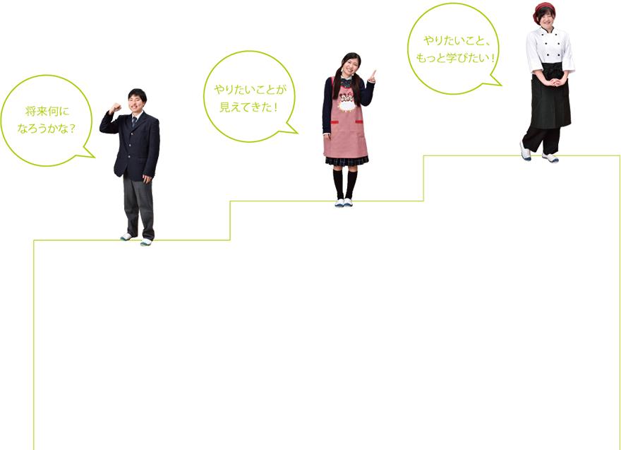 普通科 3Dドリ―ム教育 【1年次】Discover夢に出会う 【2年次】Double Choice夢を選ぶ 【3年次】Design夢をめざす